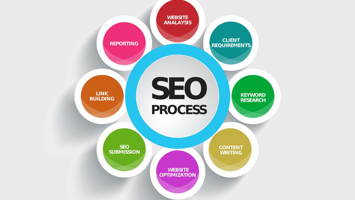 Des conseils pour une mise en place d'un bon webmarketing